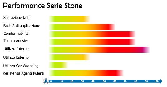 diagramma-stone